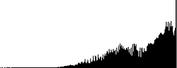 overexposed histogram