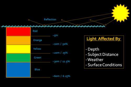 Underwater light absorption