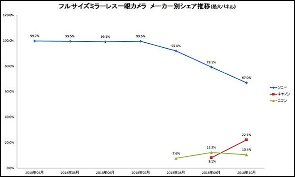 Full-Frame Mirrorless Market Share in Japan: Sony 67%, Canon