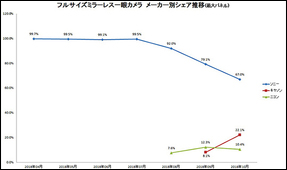 Full-Frame Mirrorless Market Share in Japan: Sony 67%, Canon 22%, Nikon 10%