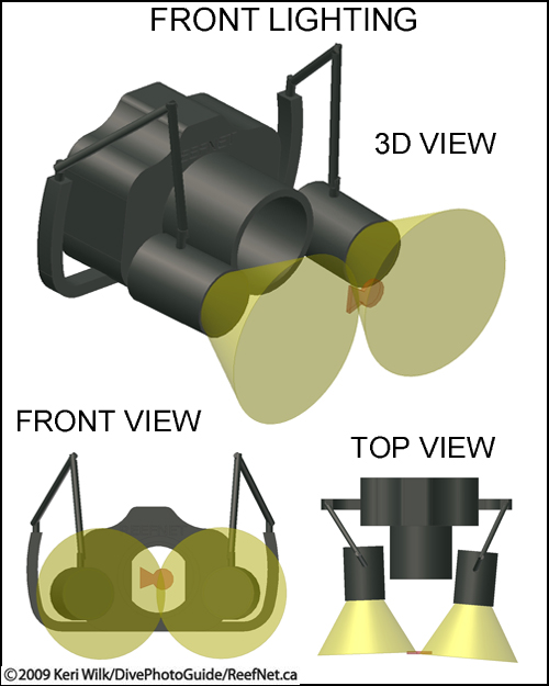 Underwater Photography Lighting Diagram